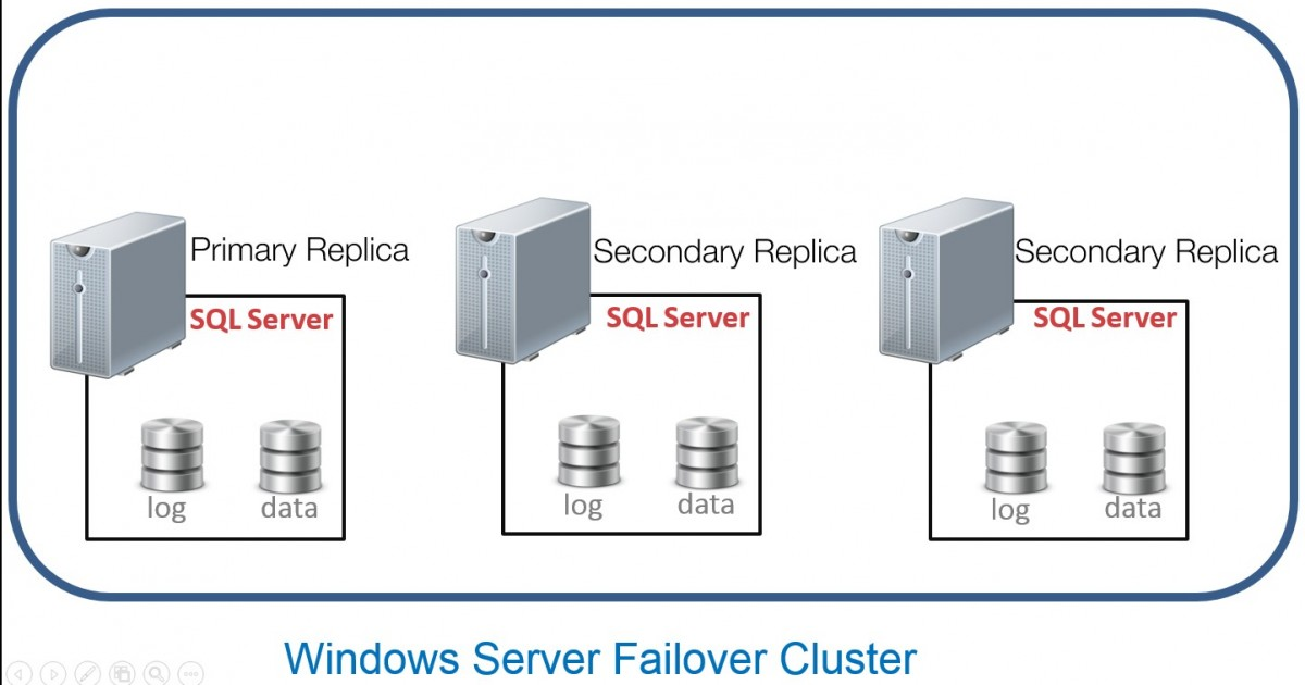 The R.A.P. Way To Monitor SQL Server Always On Availability Groups | Edwin M Sarmiento