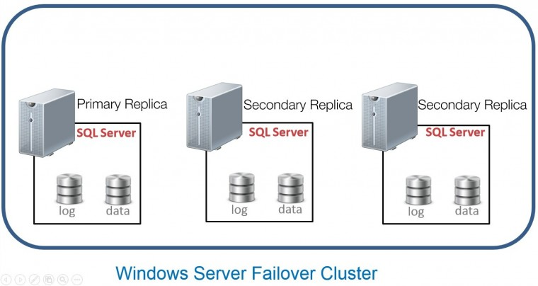 motorcycle v twin engine diagram hyper v storage configuration diagram introducing the new sql server 2016 availability groups #15