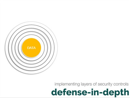 Defense In Depth And Why Proactive Security Should Be Included In